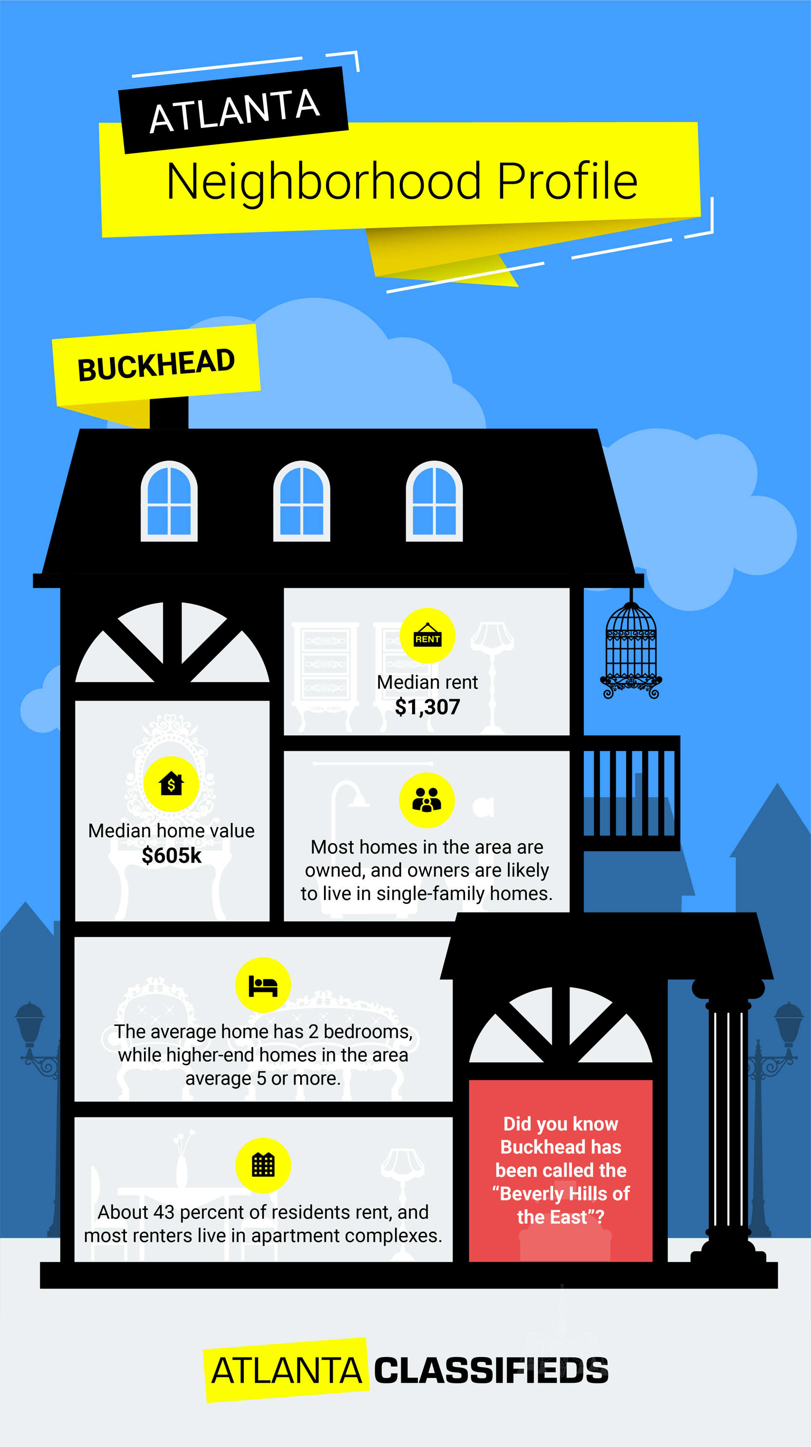 Tips for renting an apartment or buying a home in Buckhead Atlanta, GA.