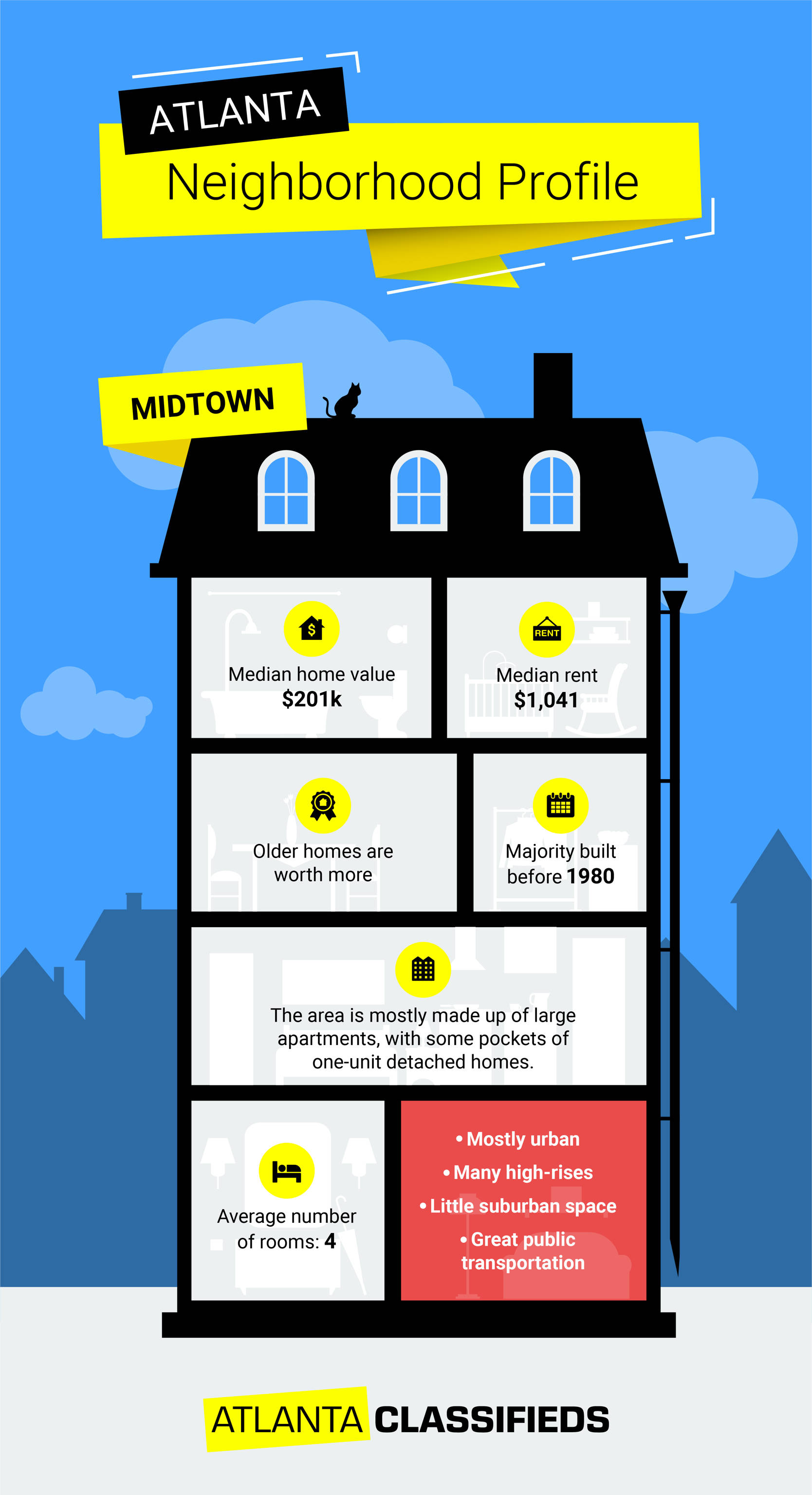 Tips for renting an apartment or buying a home in Midtown Atlanta, GA.