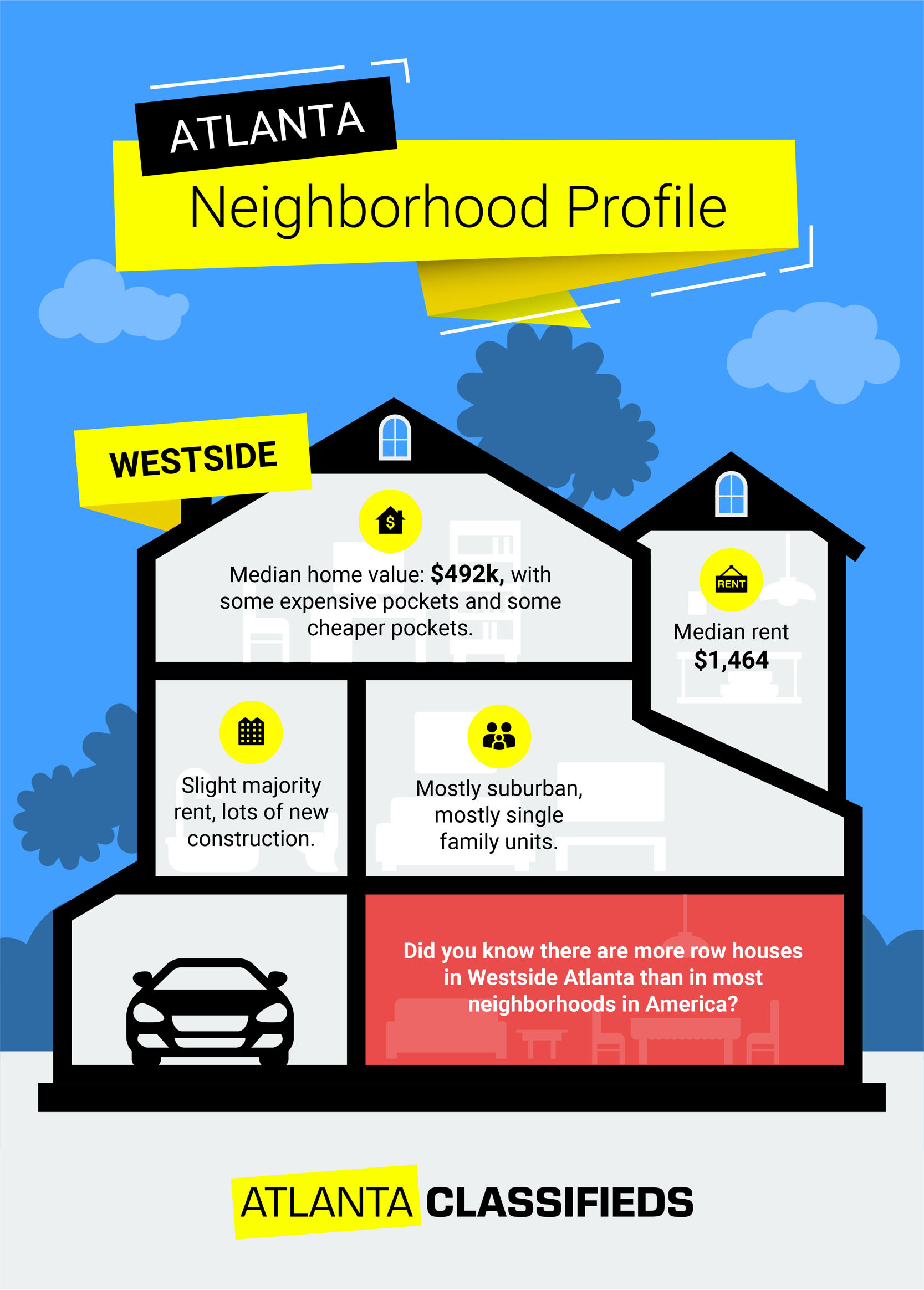 Tips for renting an apartment or buying a home in West Atlanta, GA.